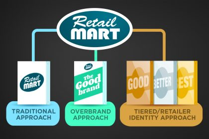 Private Label Brand Strategy Infographic